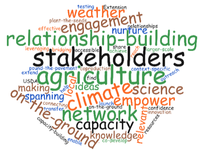 Word cloud for the NPCH AgroClimate Outreach Exchange
